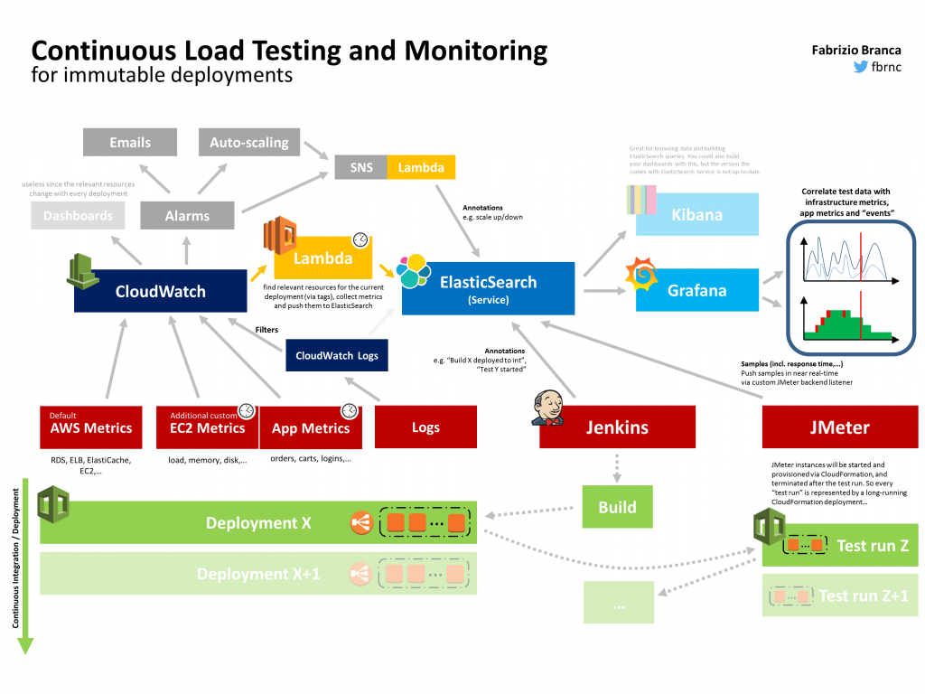 Continuous Load Testing and Monitoring | Fabrizio Branca