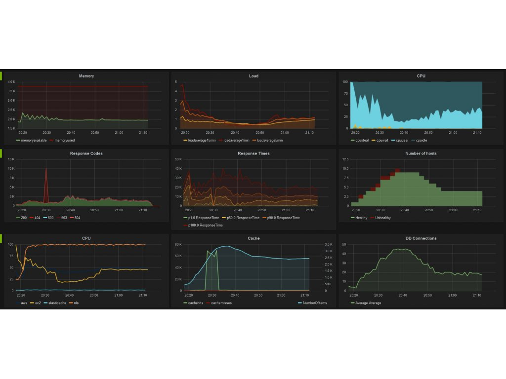 Continuous Load Testing and Monitoring | Fabrizio Branca