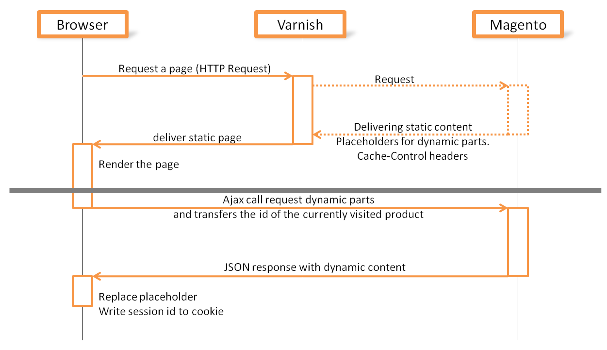magento how to clear cache