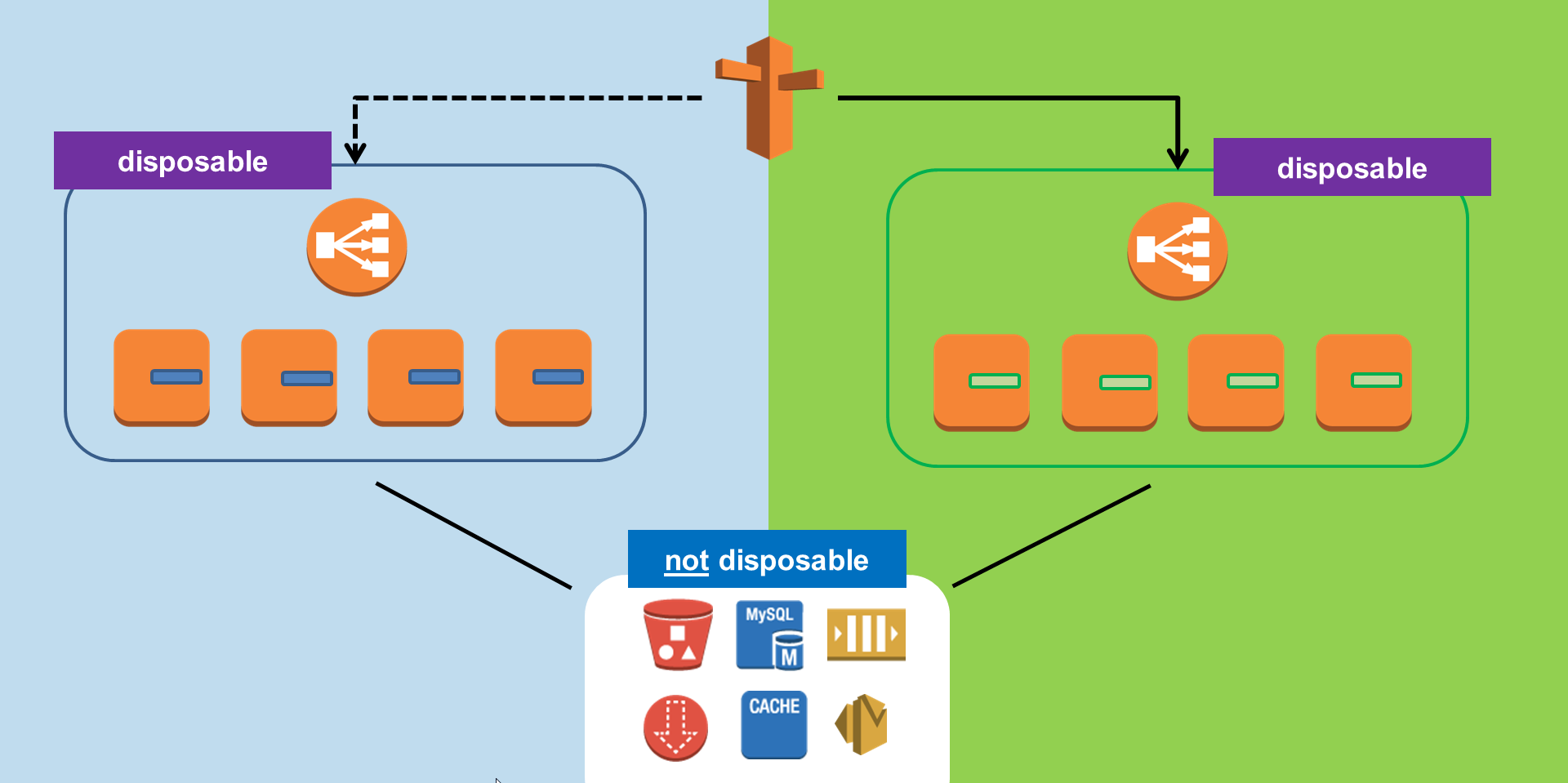 Green/Blue Deployments with AWS Lambda and CloudFormation